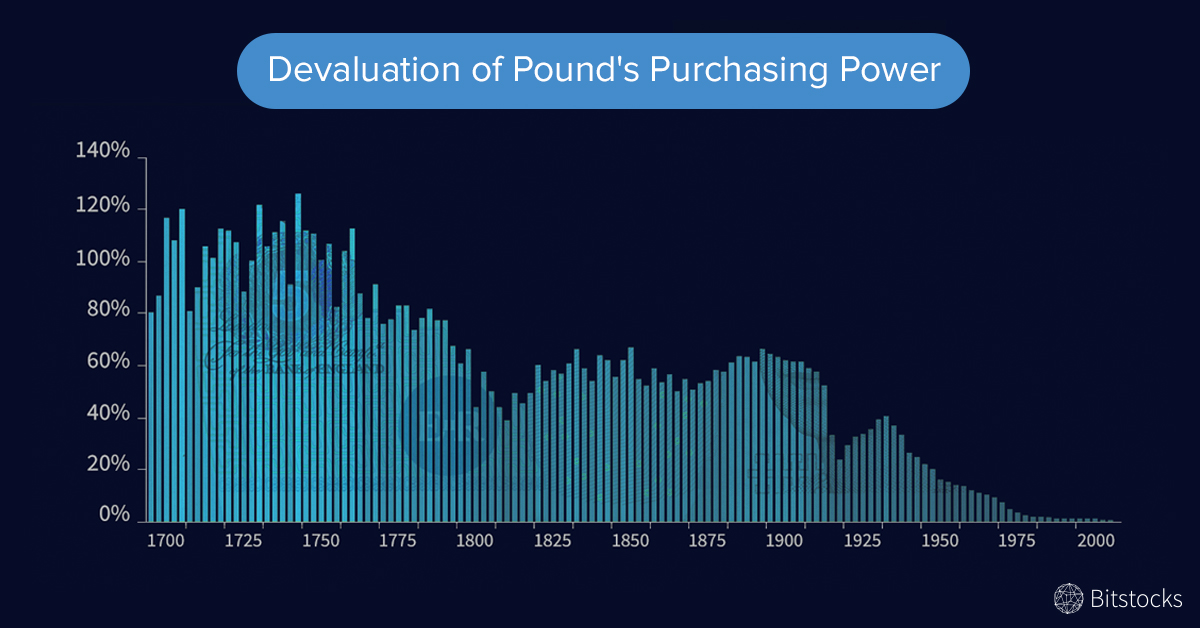 Devaluation of Pound's Purchasing Power - Twitter