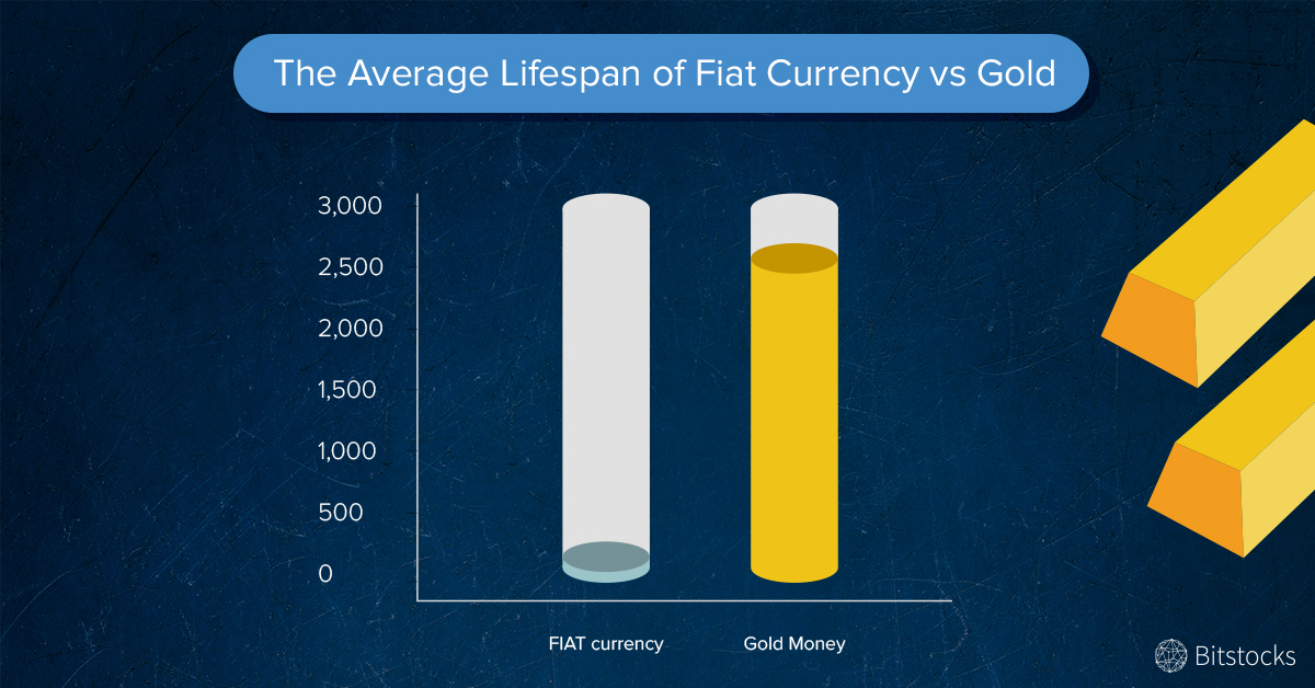 The Average Lifespan of Fiat Currency vs Gold - twitter