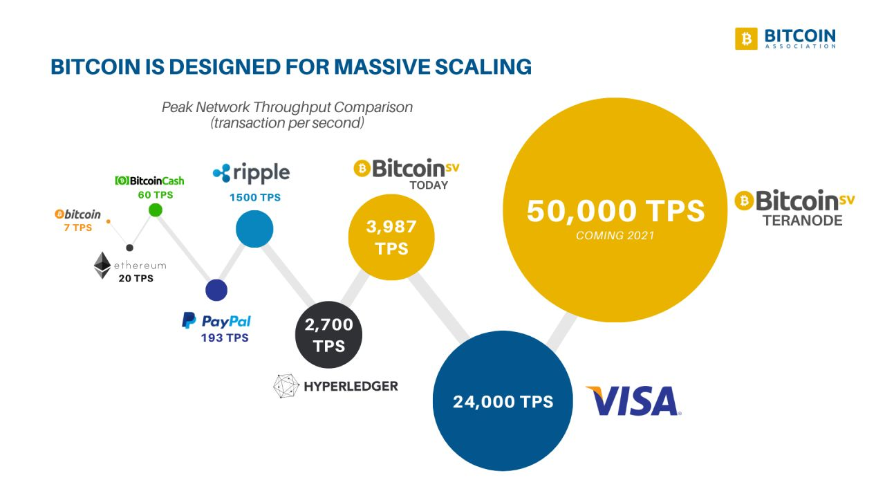 BSV Compared to VISA