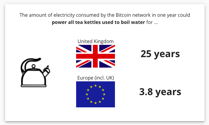 The amount of electricity consumed by the Bitcoin network in one year can power all tea kettles used to boil water in the United Kingdom for 25 years!