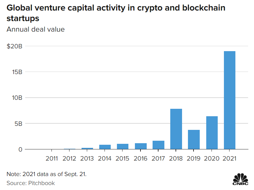 Pitchbook reports $19 billion raised by crypto startups this year