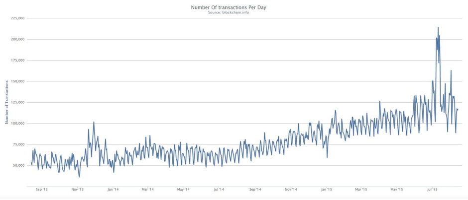 Bitcoin-number-of-transactions-per-day