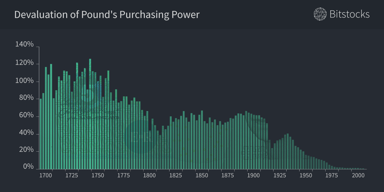 Devaluation of Pound's purchasing power