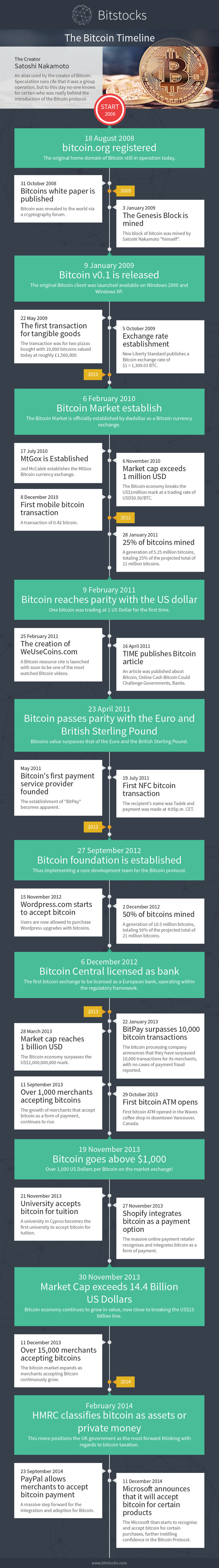 Infographic- the Bitcoin Timeline