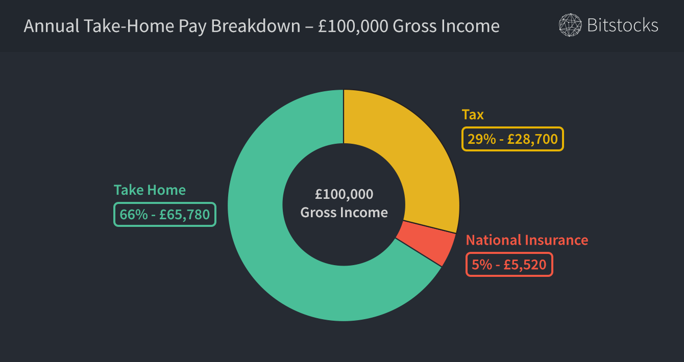 UK-annual-take-home-pay-gross-income