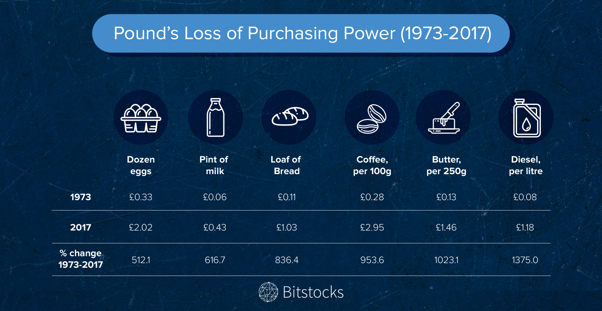 uploads-ssl.webflow.com583ff9721141e61b0ad337765c6a7271d8c227b0f249bf8d_Pound's Loss of Purchasing Power - Bitstocks Blog image